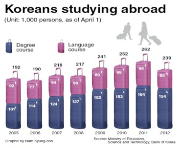 Koreans_study_abroad